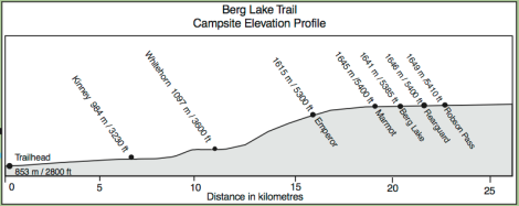 berg-lake-trail-elevation